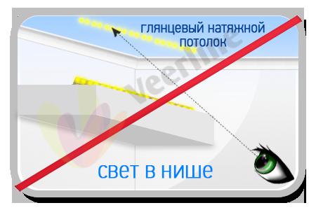 Особенности монтажа Led-подсветки